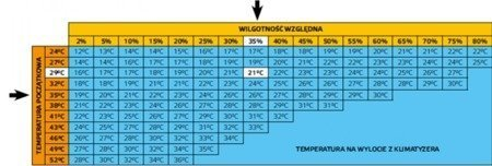Klimator przenośny Master BC 121