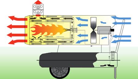 Nagrzewnica olejowa Master BV 290 E + termostat TH5 3-metrowy